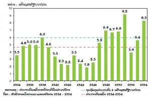 ค่าการกลั่นของโรงกลั่นในประเทศไทย