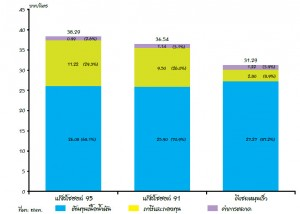 โครงสร้างราคาน้ำมันสำเร็จรูป (เฉลี่ยไตรมาสที่ 1-2555)